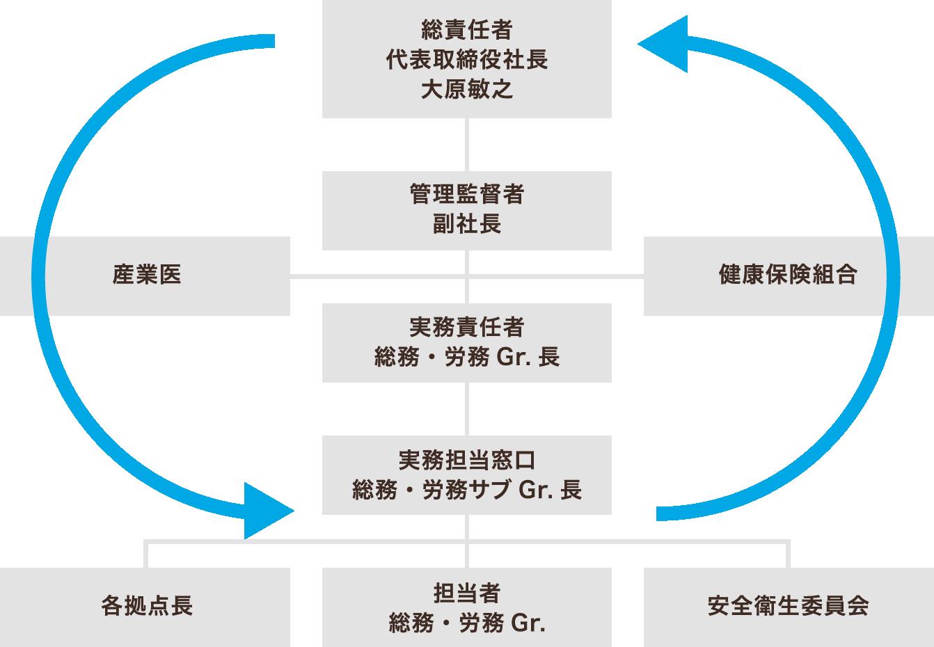 健康経営体制図